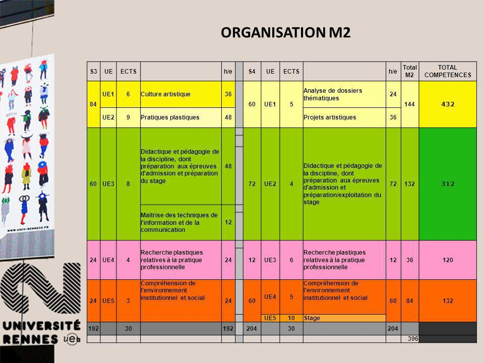 ORGANISATION M2 S3 UE ECTS h/e S4 TotalM2 TOTAL COMPETENCES 84 UE1 6
