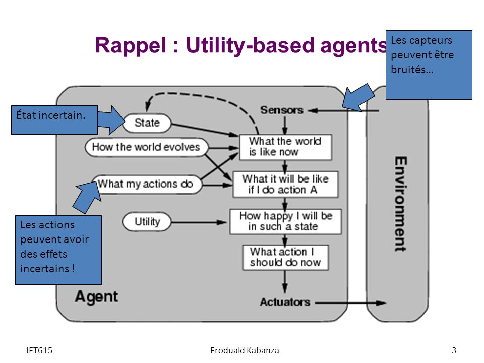 Rappel : Utility-based agents