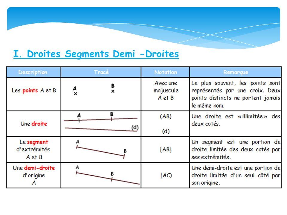 I. Droites Segments Demi -Droites