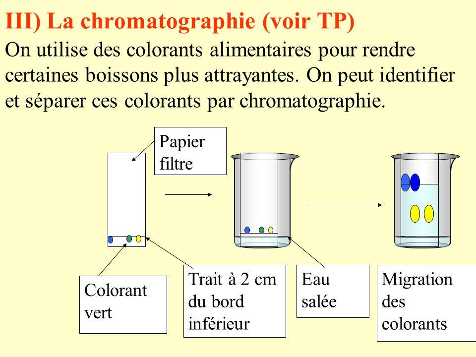 III) La chromatographie (voir TP)