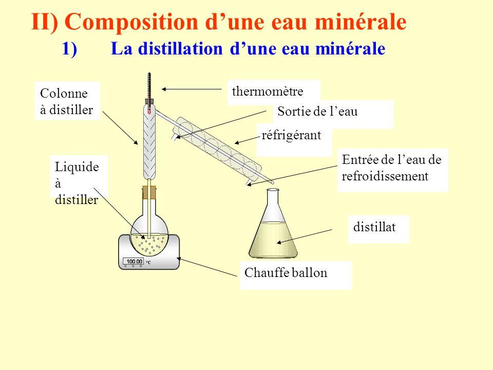 II) Composition d'une eau minérale