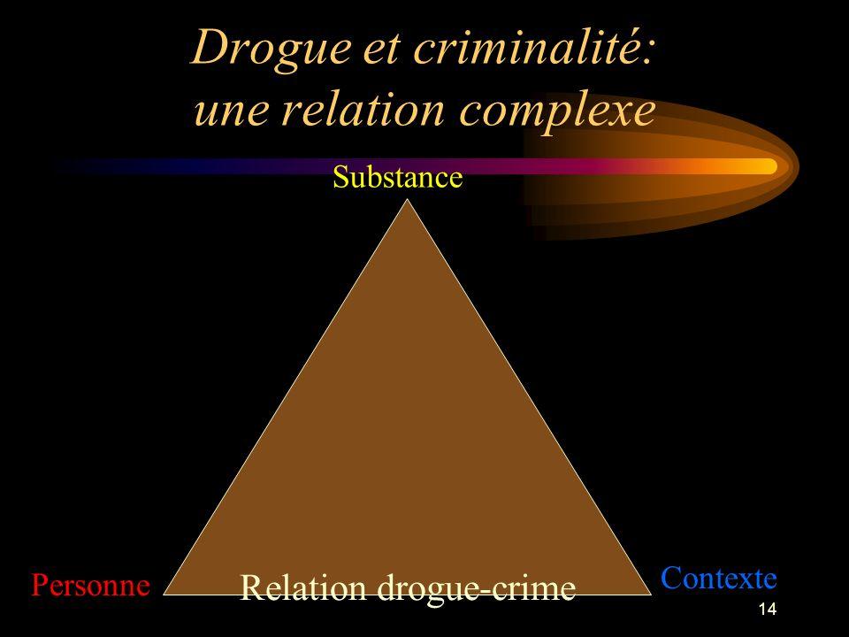 Drogue et criminalité: une relation complexe