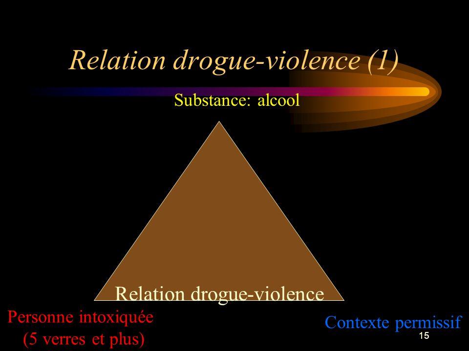 Relation drogue-violence (1)