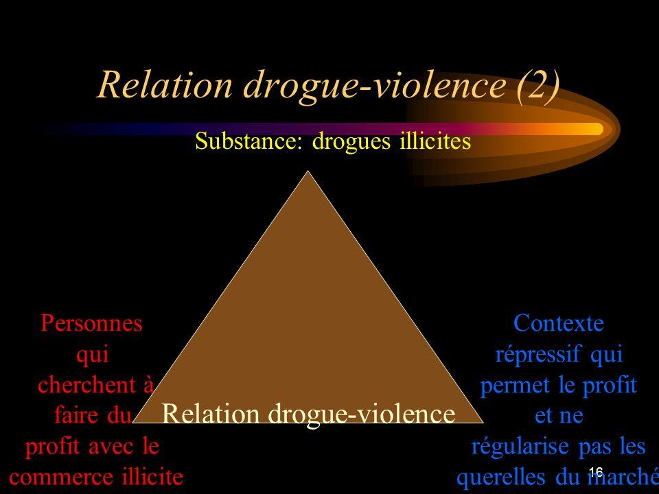 Relation drogue-violence (2)