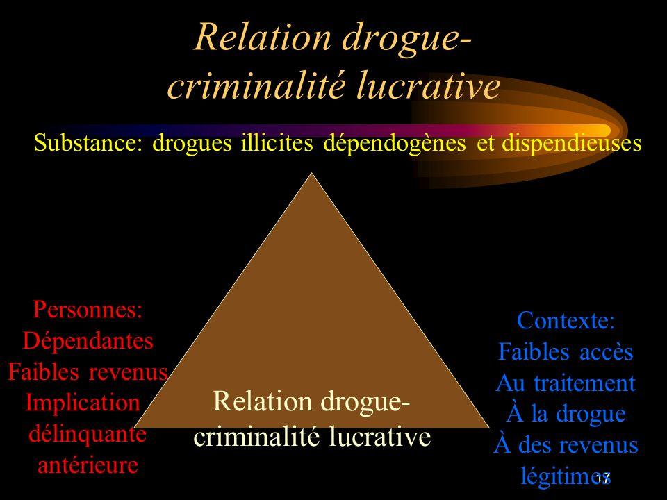 Relation drogue- criminalité lucrative