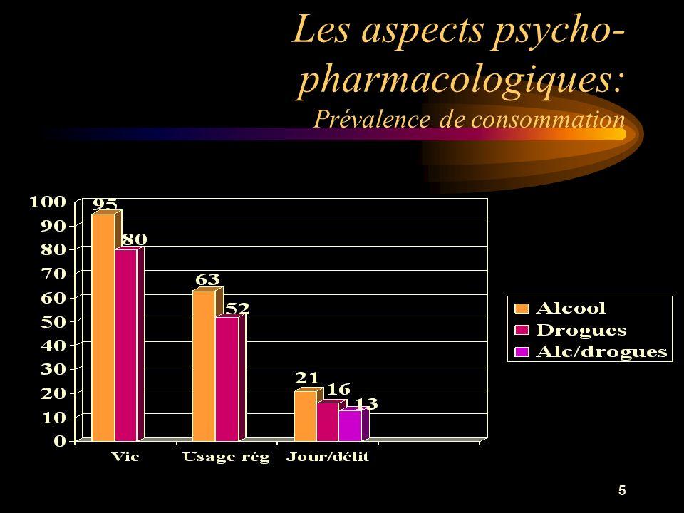 Les aspects psycho-pharmacologiques: Prévalence de consommation