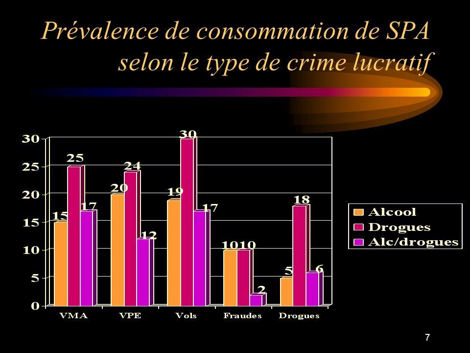 Prévalence de consommation de SPA selon le type de crime lucratif