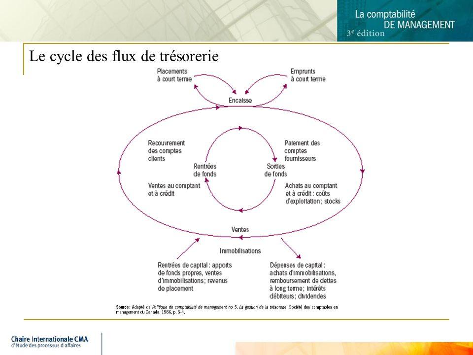 Le cycle des flux de trésorerie