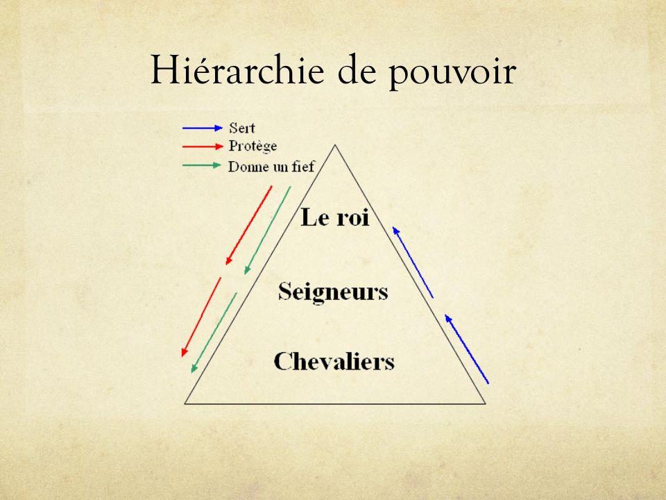 Hiérarchie de pouvoir