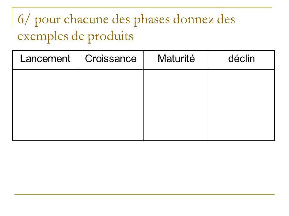 6/ pour chacune des phases donnez des exemples de produits