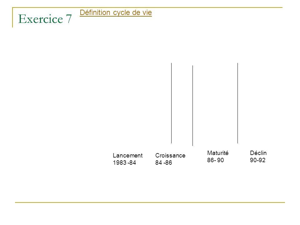 Exercice 7 Définition cycle de vie Maturité 86- 90 Déclin 90-92