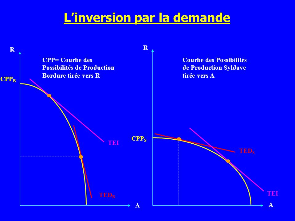L'inversion par la demande