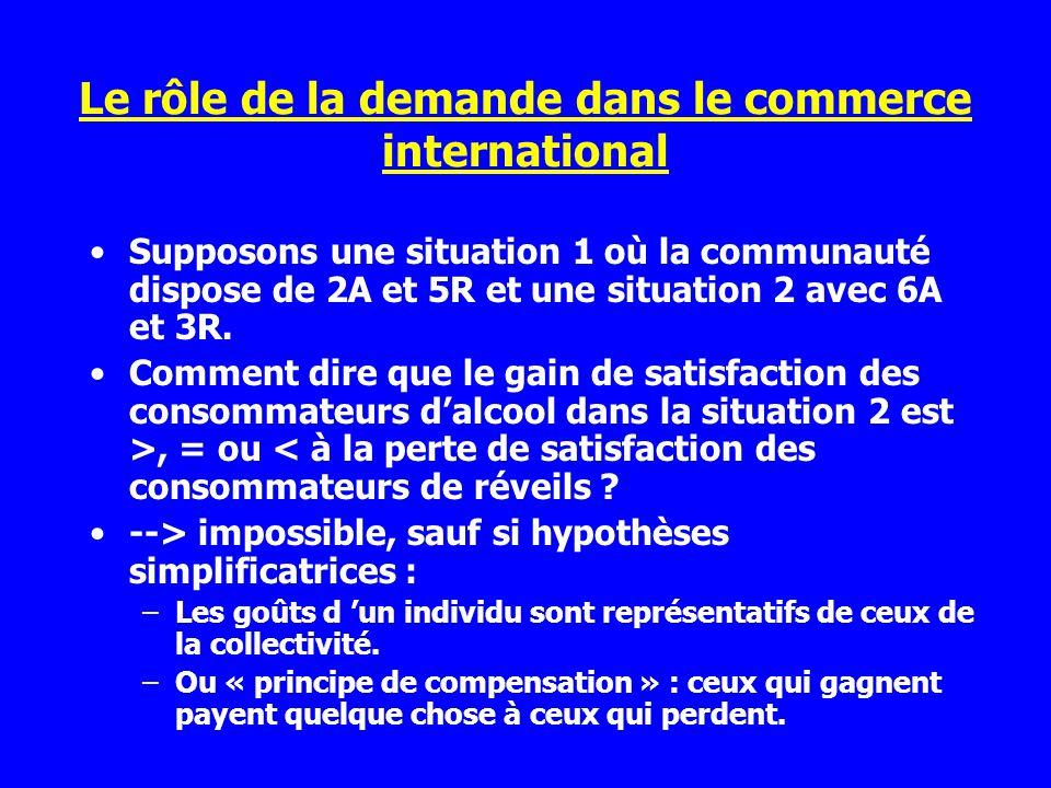 Le rôle de la demande dans le commerce international
