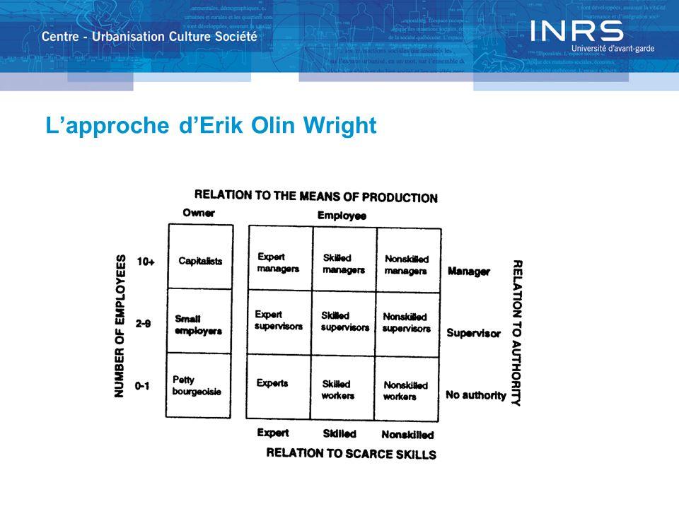 L'approche d'Erik Olin Wright