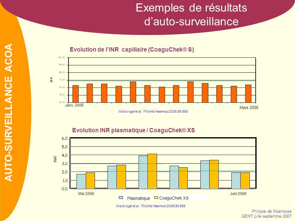 Evolution de l'INR capillaire (CoaguChek® S)