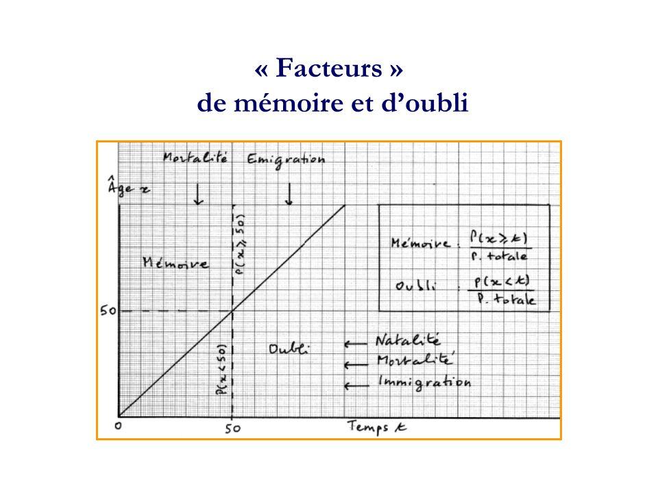 « Facteurs » de mémoire et d'oubli
