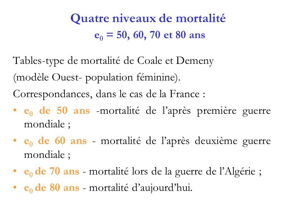 Quatre niveaux de mortalité e0 = 50, 60, 70 et 80 ans