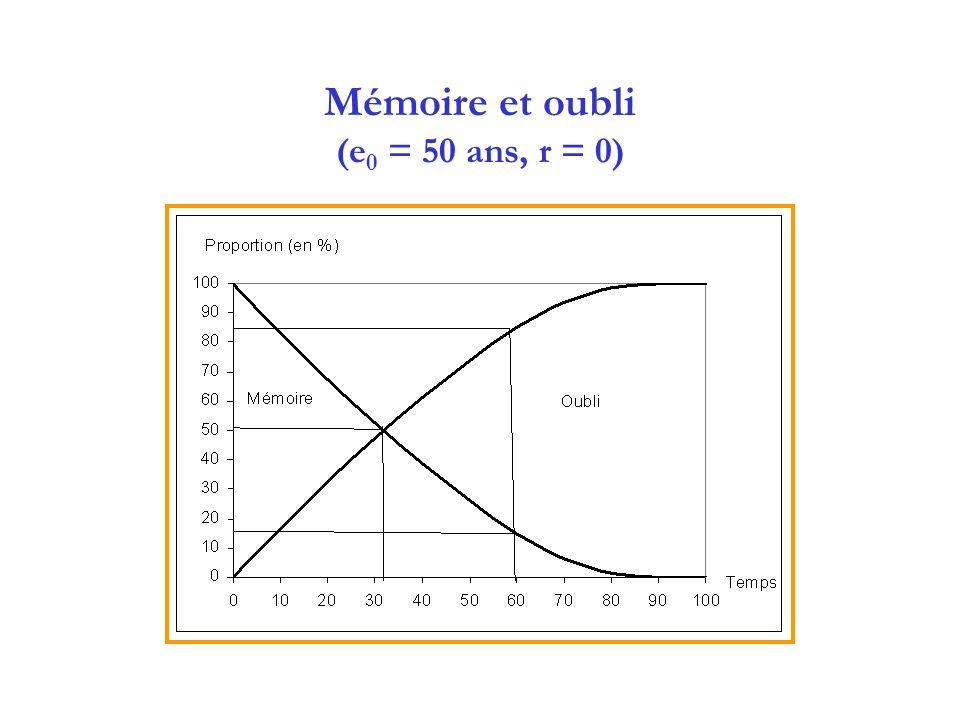 Mémoire et oubli (e0 = 50 ans, r = 0)