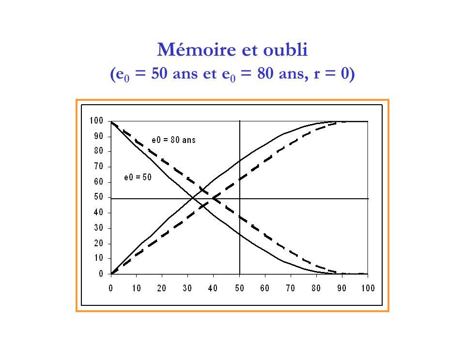 Mémoire et oubli (e0 = 50 ans et e0 = 80 ans, r = 0)