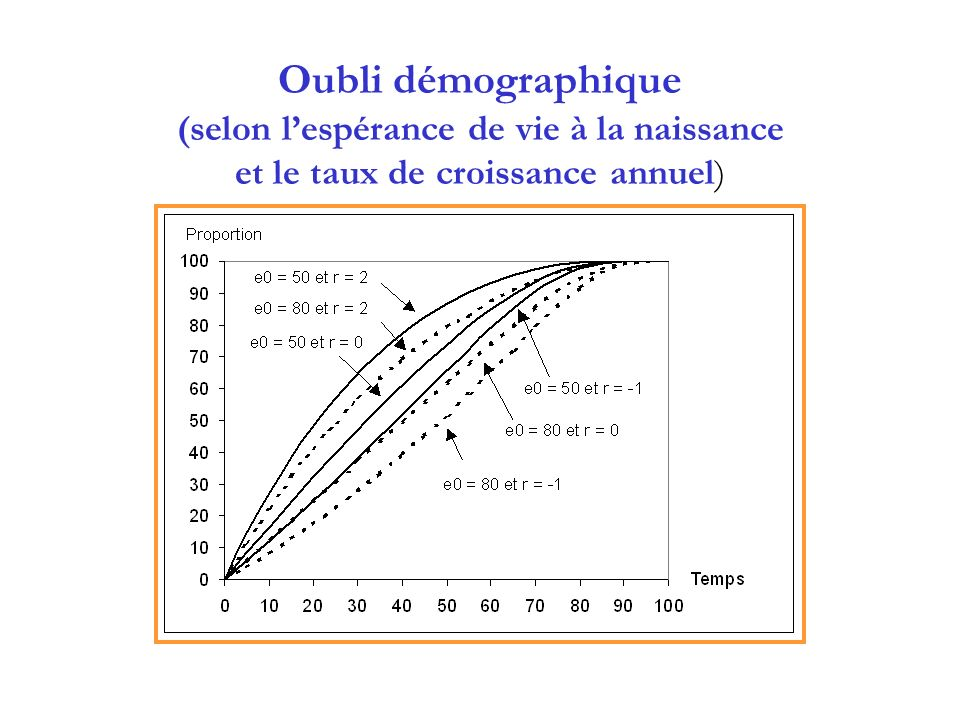 Oubli démographique (selon l'espérance de vie à la naissance et le taux de croissance annuel)