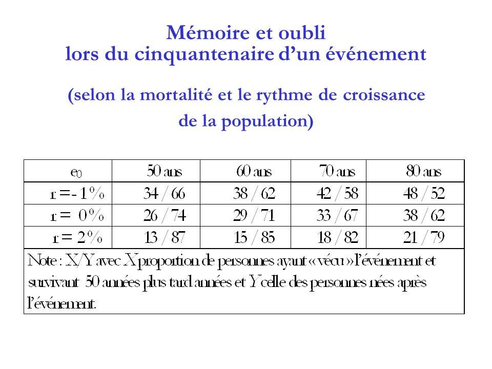 Mémoire et oubli lors du cinquantenaire d'un événement (selon la mortalité et le rythme de croissance de la population)