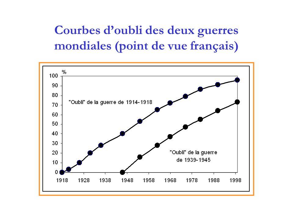 Courbes d'oubli des deux guerres mondiales (point de vue français)