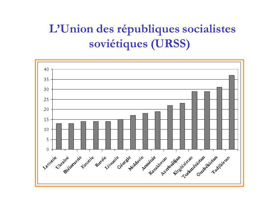 L'Union des républiques socialistes soviétiques (URSS)