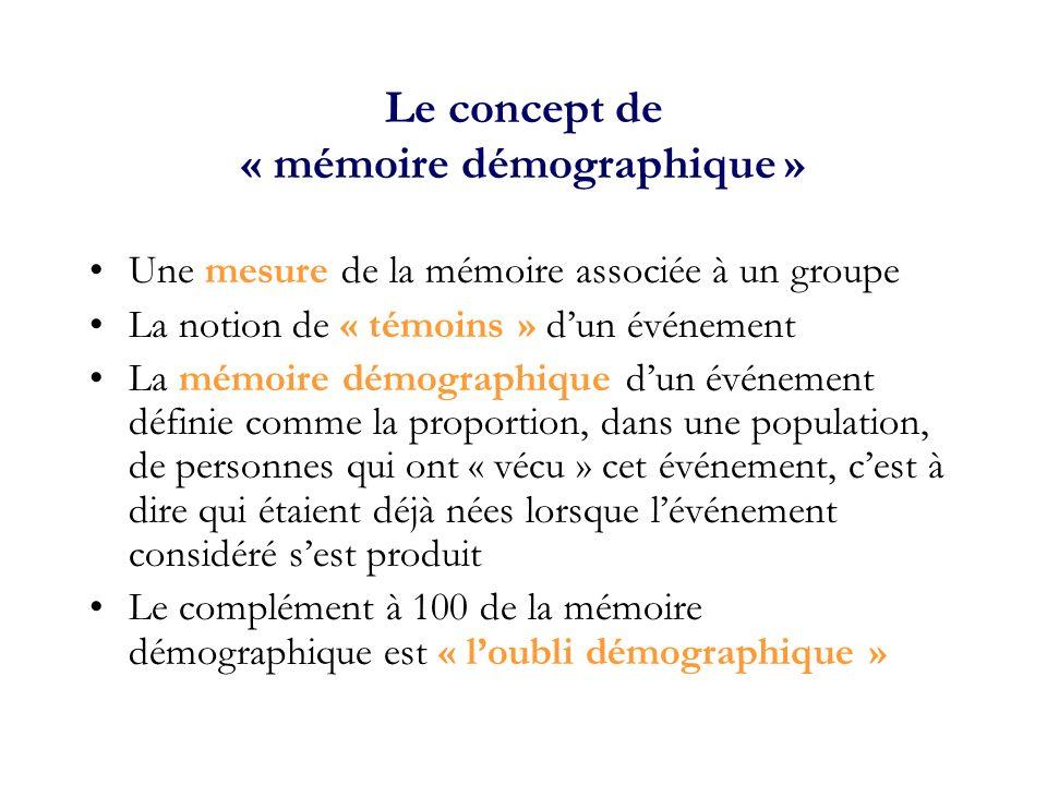Le concept de « mémoire démographique »