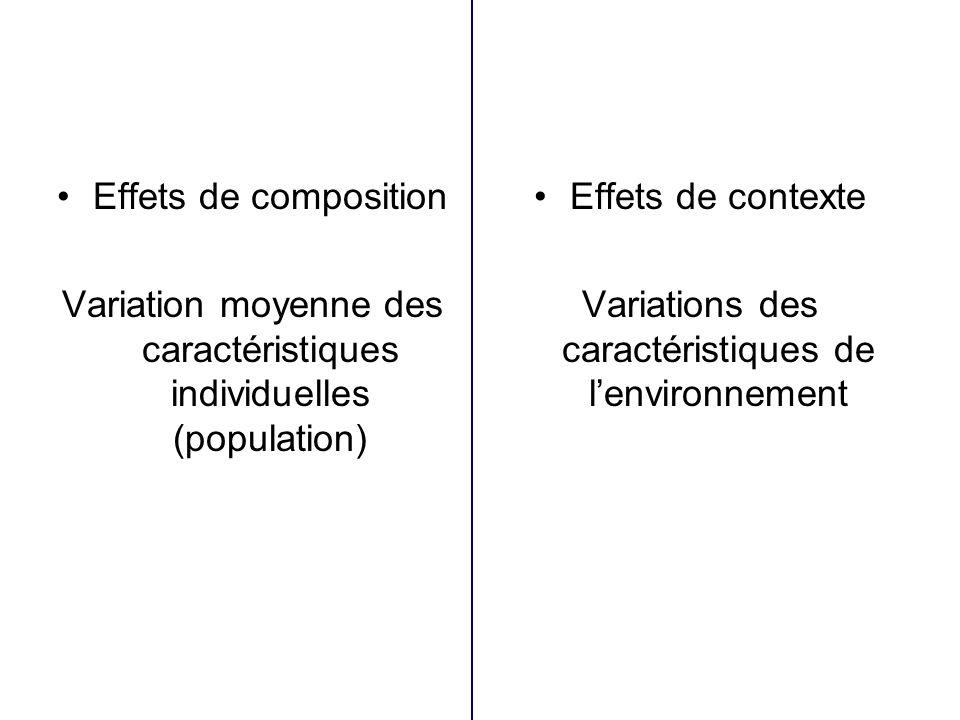 Variation moyenne des caractéristiques individuelles (population)