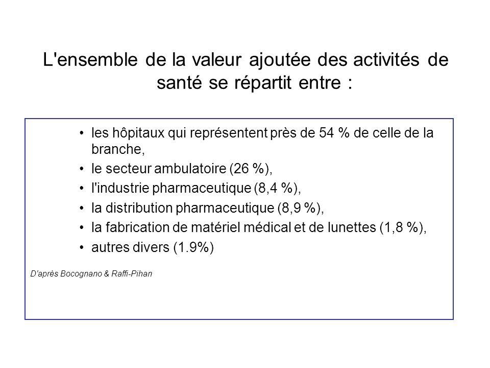 L ensemble de la valeur ajoutée des activités de santé se répartit entre :