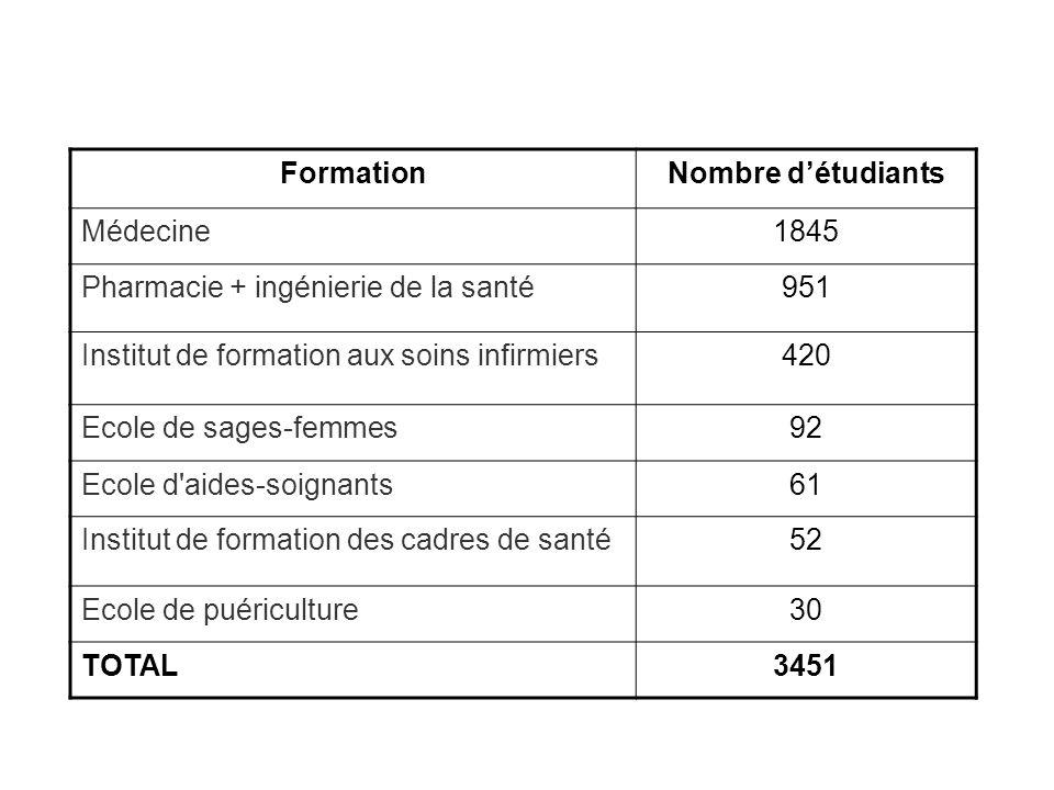 Formation Nombre d'étudiants. Médecine. 1845. Pharmacie + ingénierie de la santé. 951. Institut de formation aux soins infirmiers.
