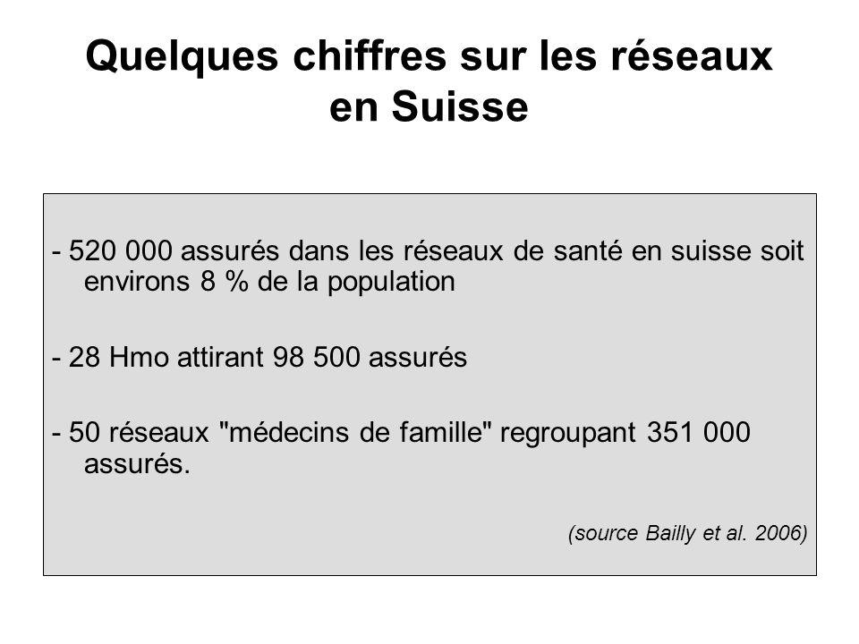 Quelques chiffres sur les réseaux en Suisse