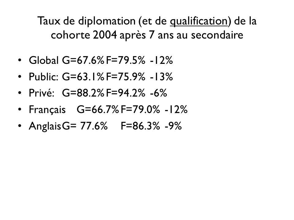 Taux de diplomation (et de qualification) de la cohorte 2004 après 7 ans au secondaire
