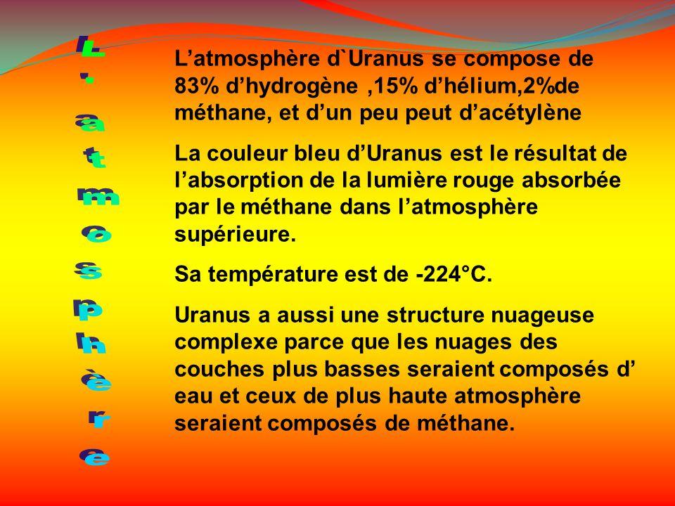 L'atmosphère d`Uranus se compose de 83% d'hydrogène ,15% d'hélium,2%de méthane, et d'un peu peut d'acétylène