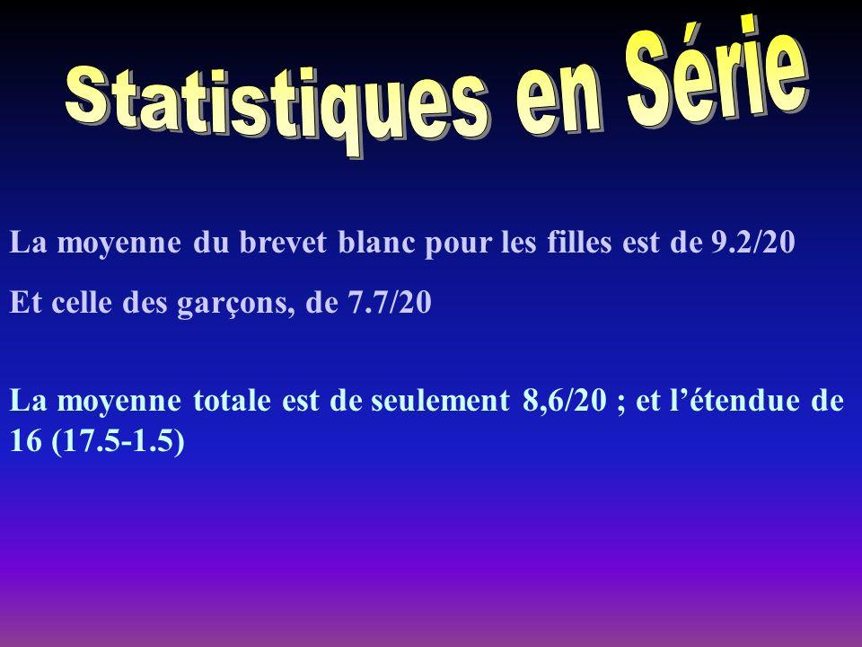 Statistiques en Série La moyenne du brevet blanc pour les filles est de 9.2/20. Et celle des garçons, de 7.7/20.