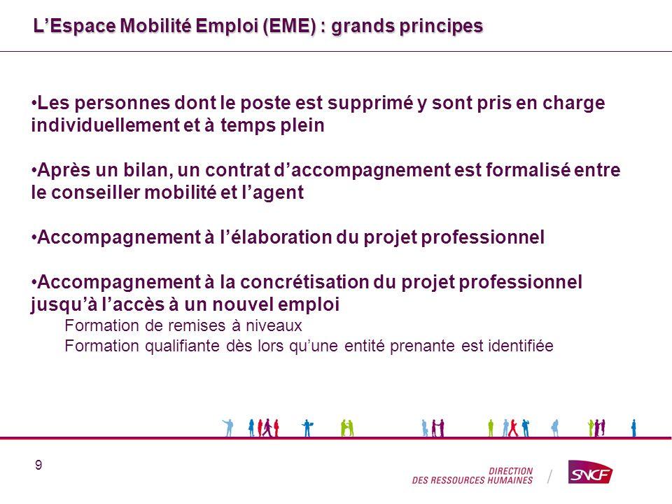 L'Espace Mobilité Emploi (EME) : grands principes