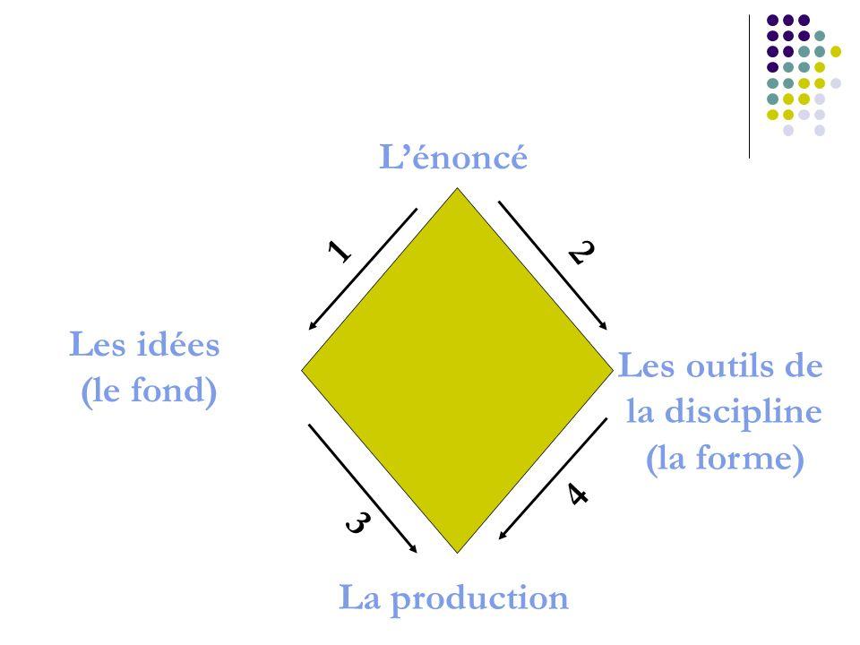 L'énoncé 1 2 Les outils de la discipline (la forme) Les idées (le fond) 4 3 La production