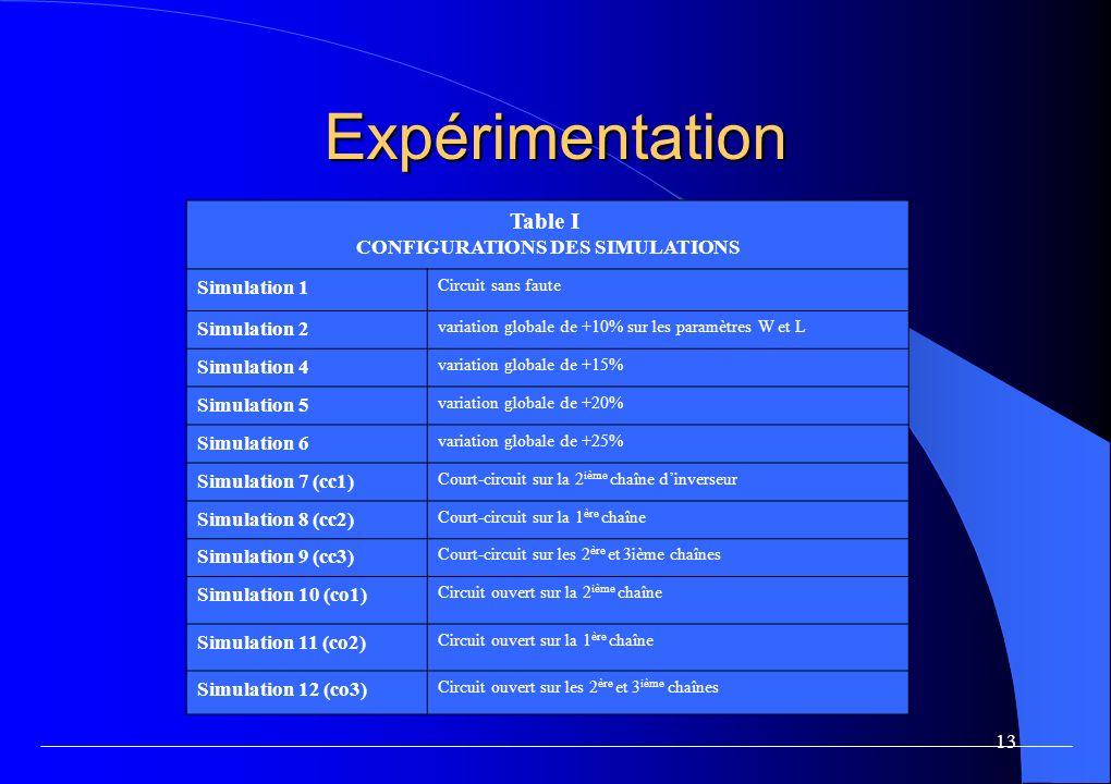 Expérimentation Résistance de court-circuit: 1KΩ