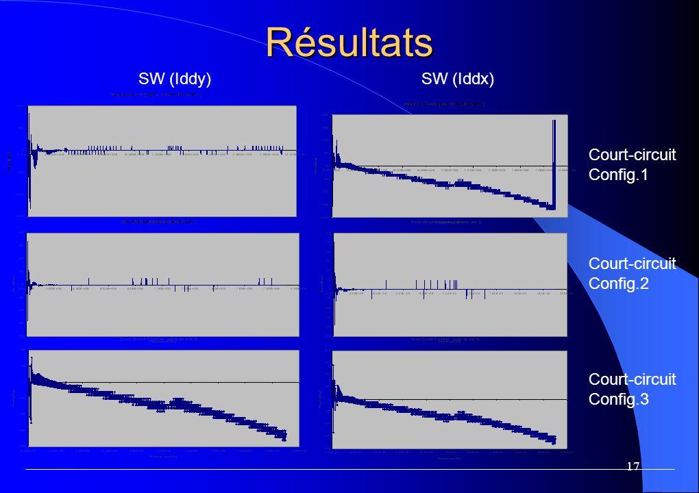 Les ratios de SWA (Iddy/Iddx)