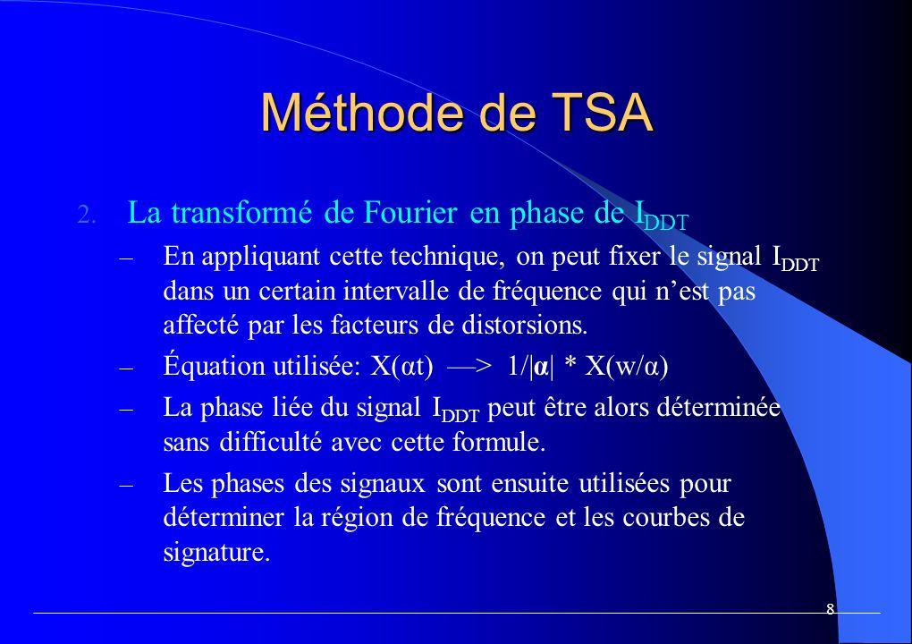 Méthode de TSA La région de fréquence liée au délai