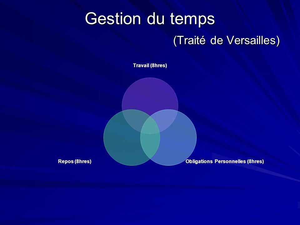 Gestion du temps (Traité de Versailles)
