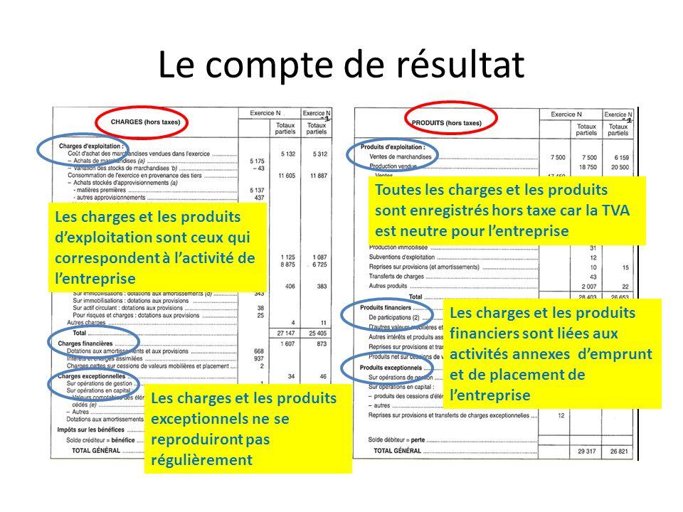 Le compte de résultat Toutes les charges et les produits sont enregistrés hors taxe car la TVA est neutre pour l'entreprise.