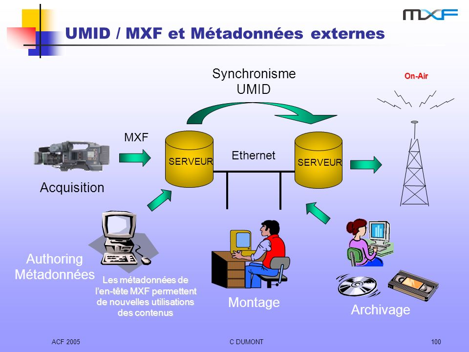 UMID / MXF et Métadonnées externes