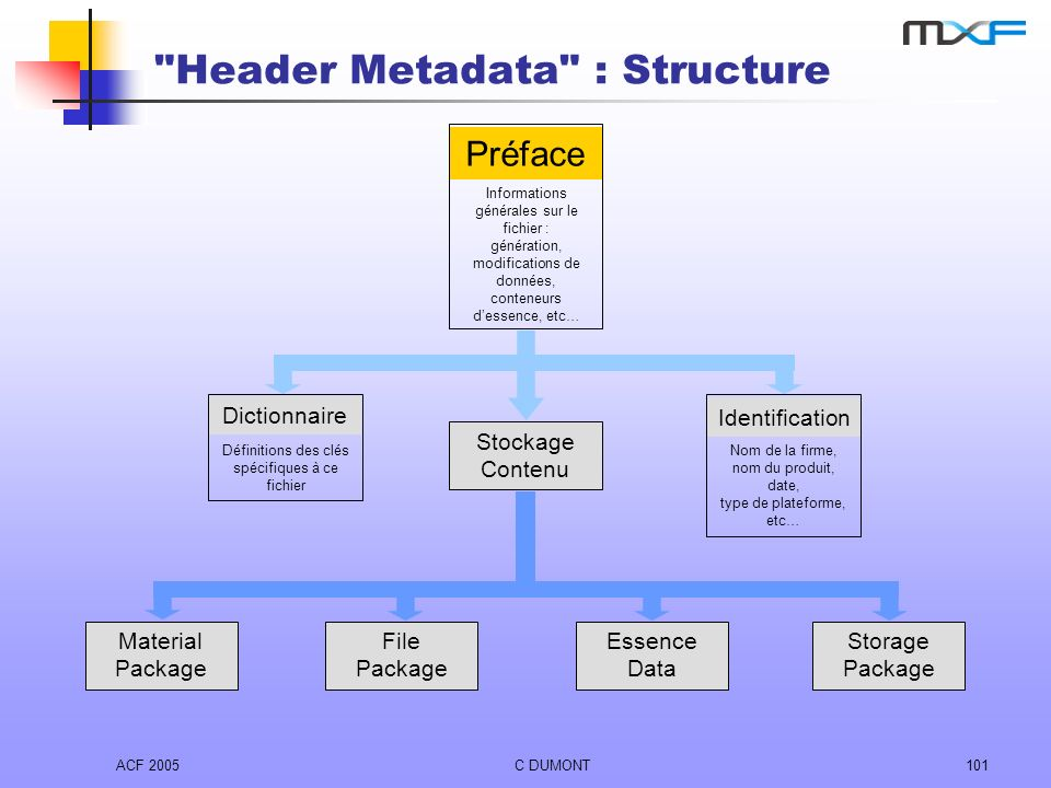 Header Metadata : Structure