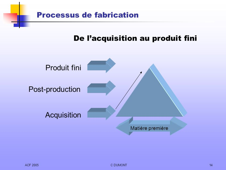 De l'acquisition au produit fini