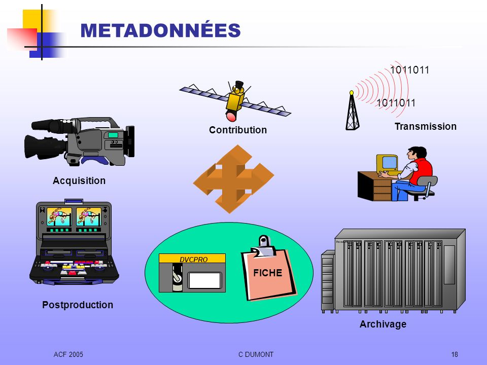 METADONNÉES 1011011 1011011 Transmission Contribution Acquisition