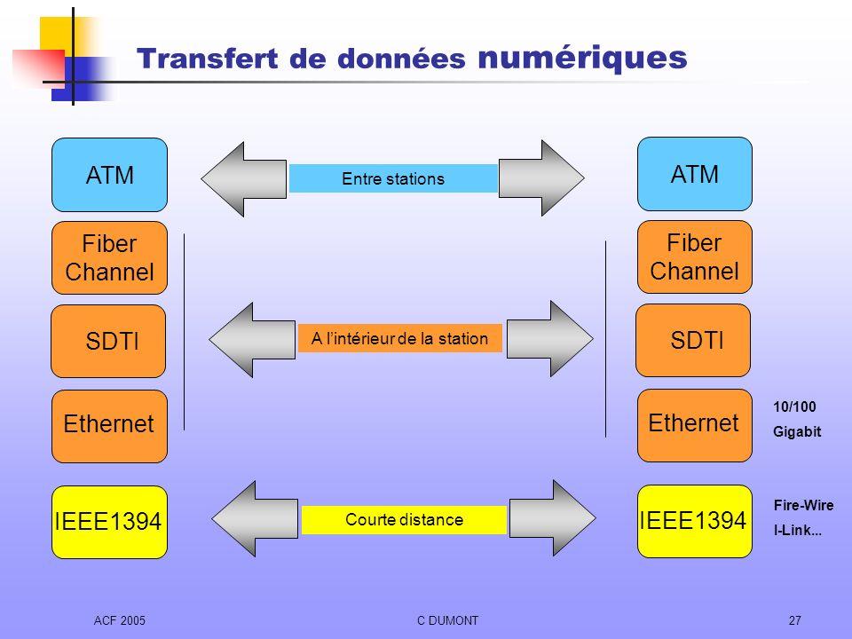 Transfert de données numériques