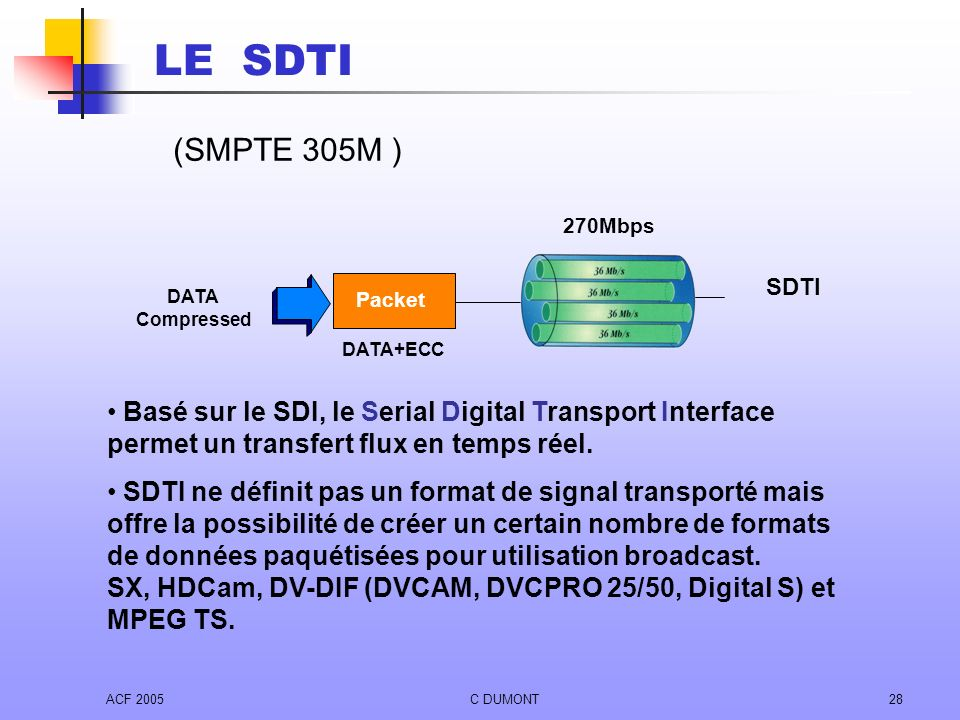 LE SDTI (SMPTE 305M ) DATA. Compressed. 270Mbps. Packet. DATA+ECC. SDTI.