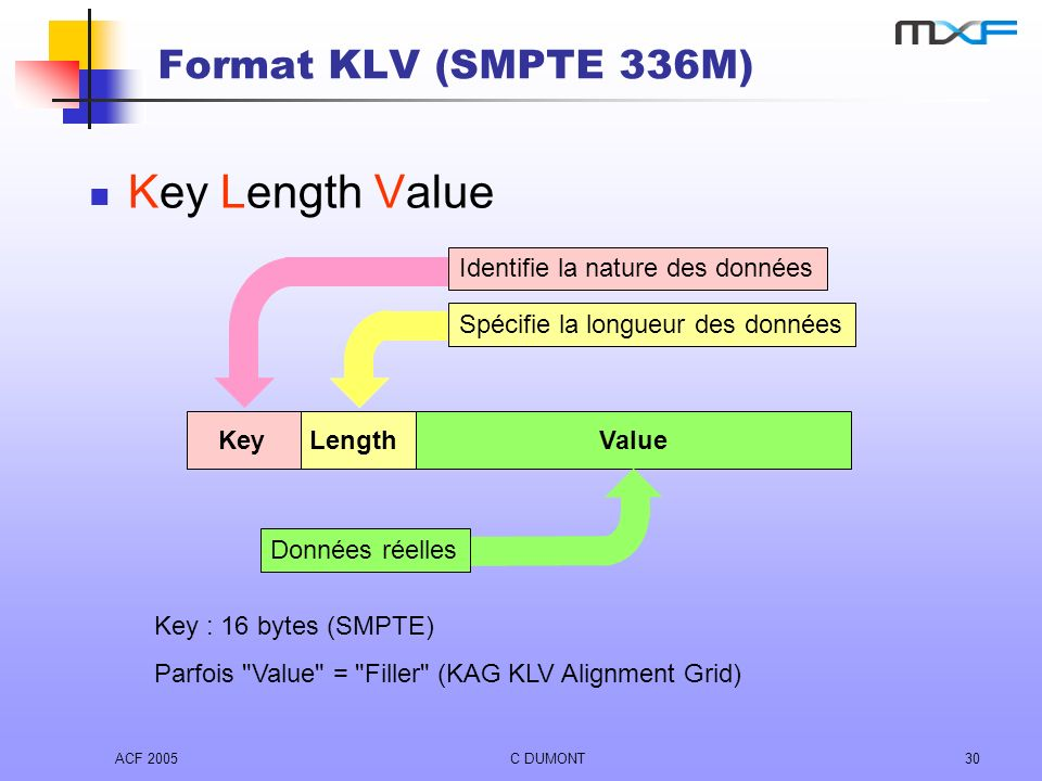 Key Length Value Format KLV (SMPTE 336M) Key Value Length