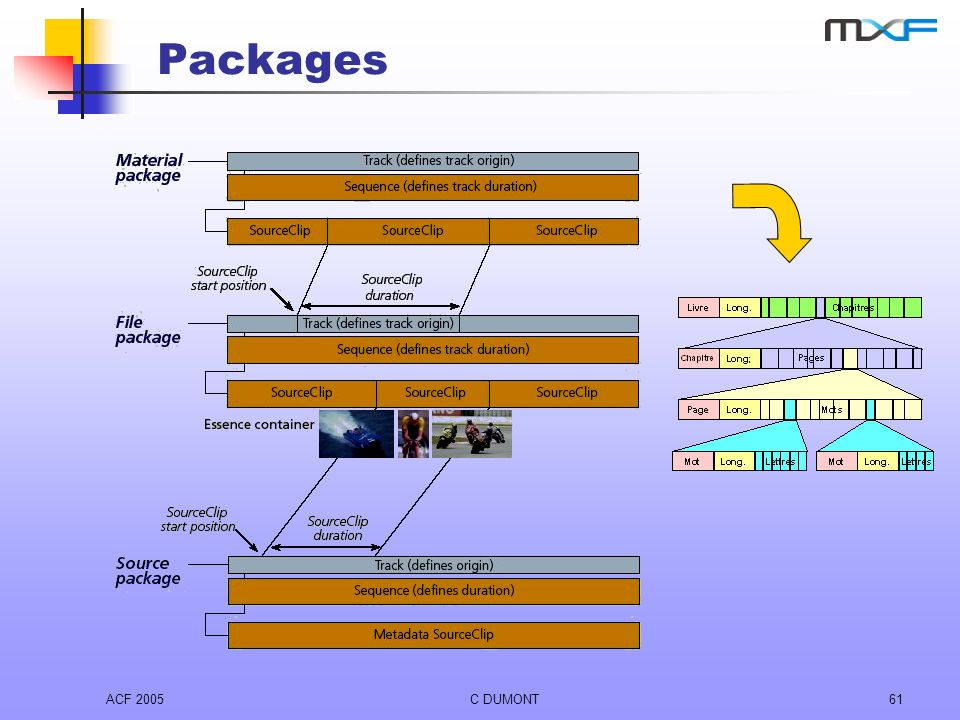 Packages So far we have introduced the concept of metadata, and the basic file structures.